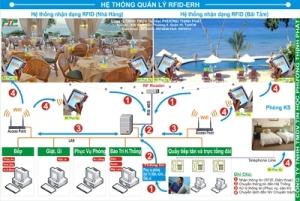 Hệ Thống PTP RFID-ERH